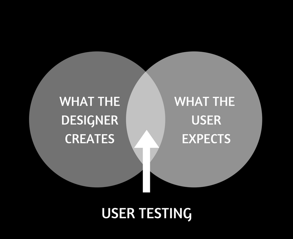 User Testing Muze Digital Agency